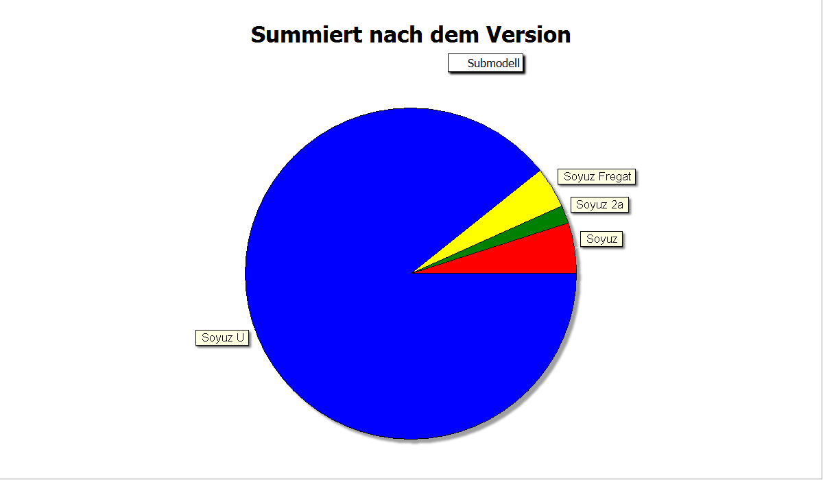 Summarychart over Fields